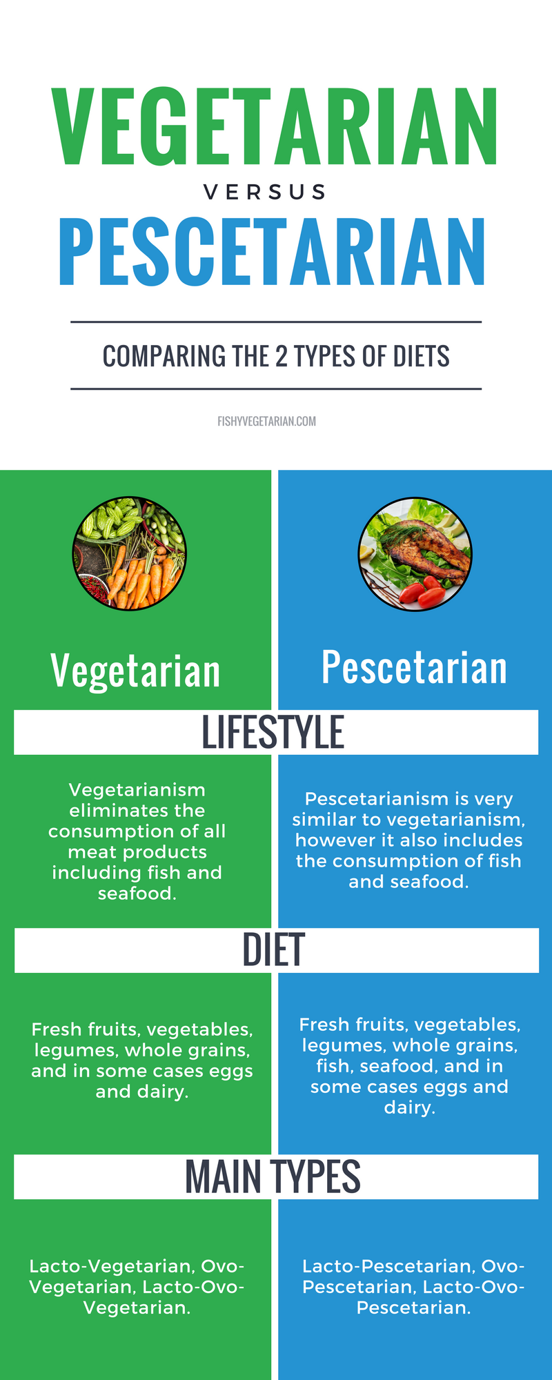 A simple side by side chart comparing vegetarians vs pescetarians