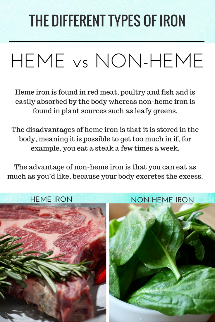 The two different types of iron, heme vs non heme.