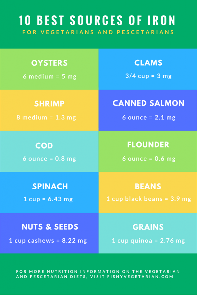 Infographic of the 10 best sources of iron for vegetarians and pescetarians